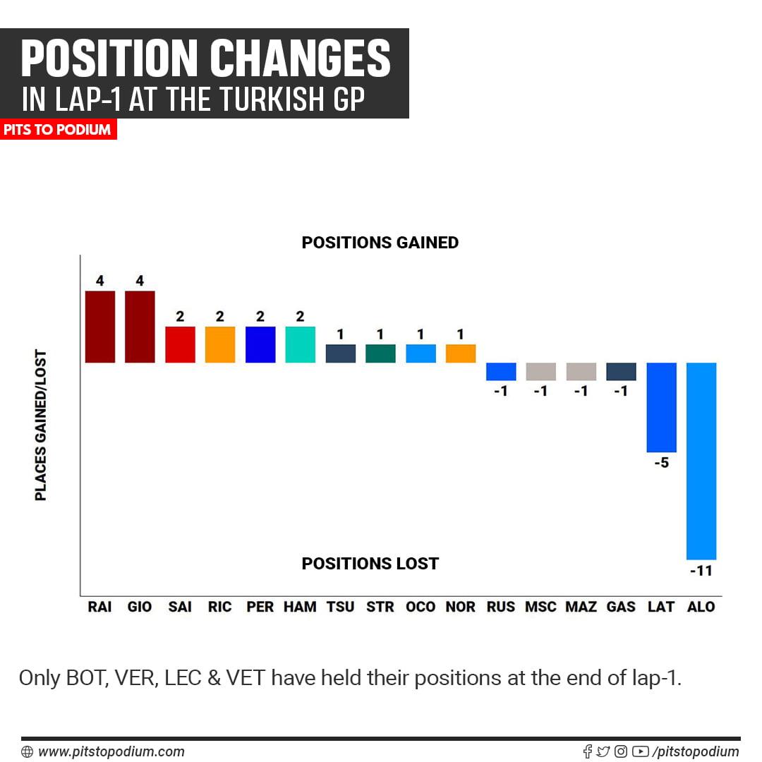 2021 Turkish Grand Prix, opening lap - winners & losers